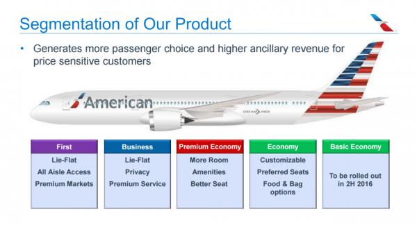 美国航司:将出售无额外待遇的基本经济舱机票