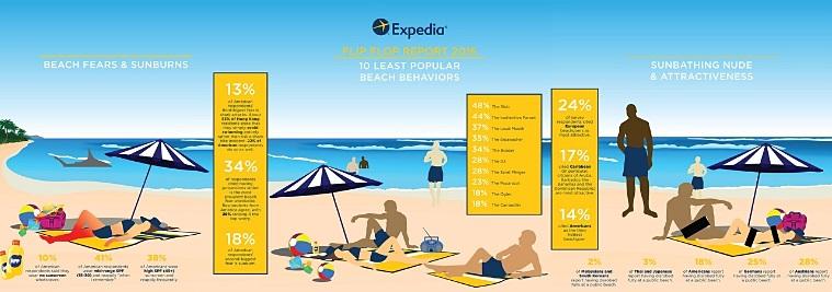 Expedia:2016Expedia Flip Flop年度报告