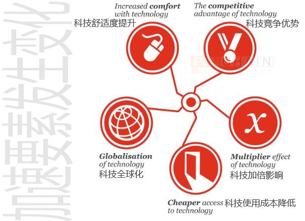 普华永道:旅游界CEO们应注意的8大技术趋势