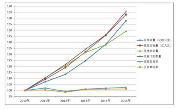 专业解读:2015年中国民航运行效率报告