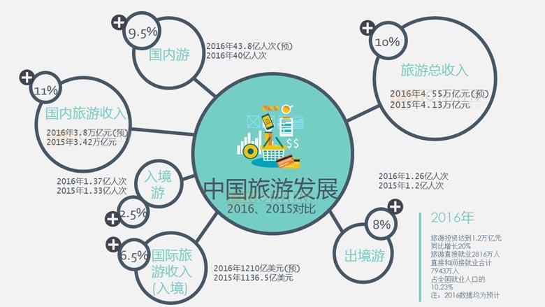 解读:4万亿的中国旅游总收入及市场结构特征