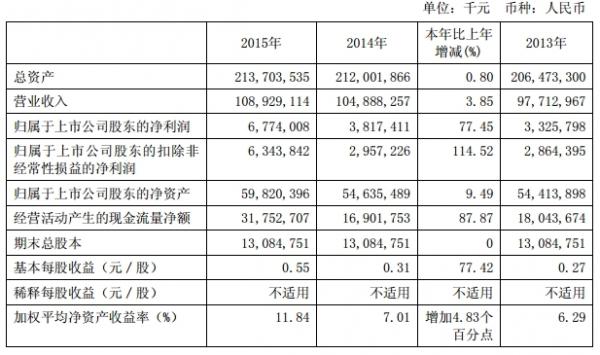 中国国航:2015年报业绩较好 营收同增3.85%