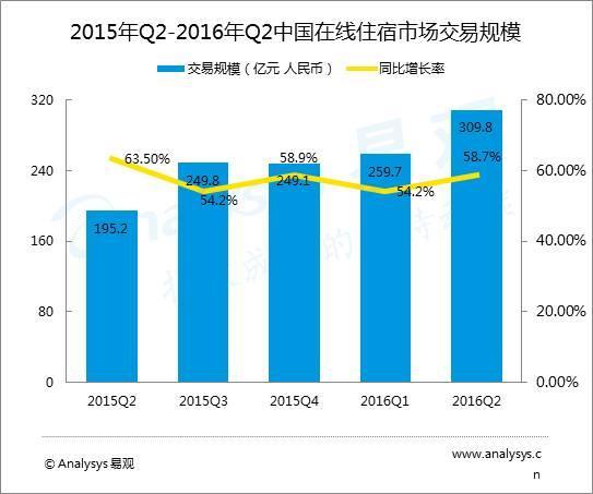 在线住宿市场:2016Q2交易规模达309.8亿元
