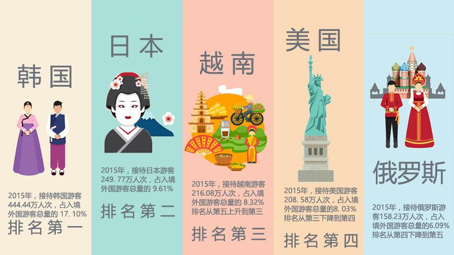 2016中国入境旅游发展年度报告(导言全文)