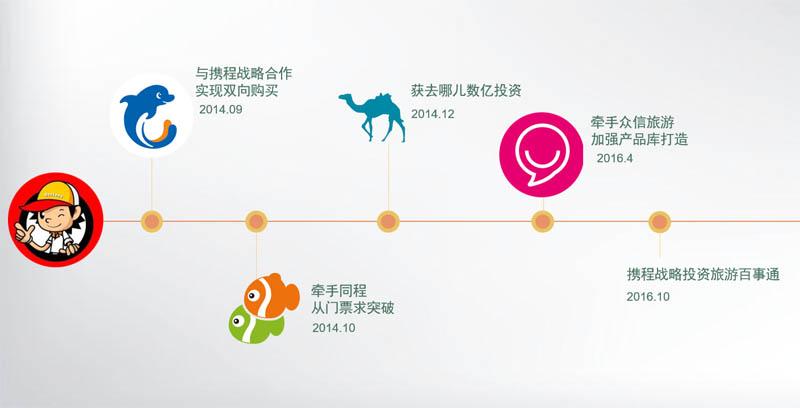 携程:投资旅游百事通,扩大二三线影响力