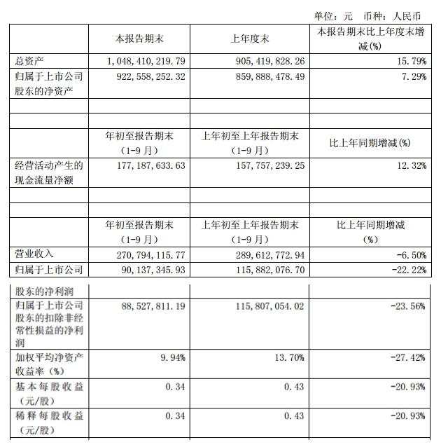 长白山:发布Q3财报,年度经营计划重大调整