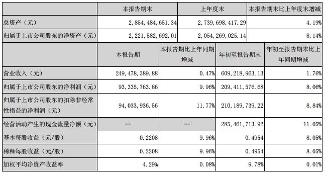 丽江旅游:华邦二度增持 2016Q3业绩增长稳定