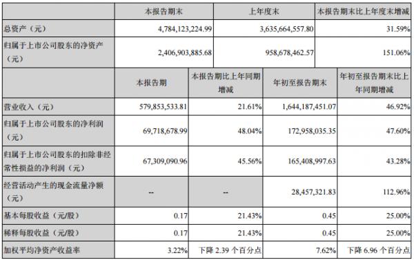 岭南园林:完成收购德马吉 前三季净利增五成