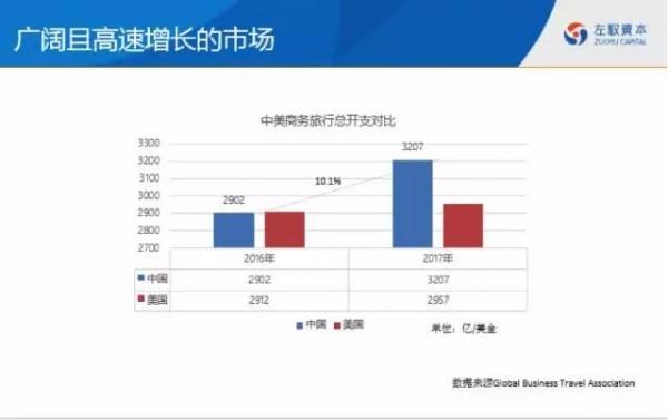 韩泽:资本寒冬中TMC、MICE行业的创新机会
