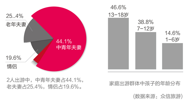 众信旅游:中国家庭出境游消费趋势报告