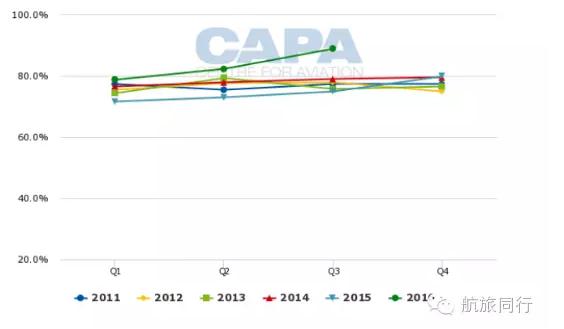亚洲航空:2017年加速发展 将接收更多飞机
