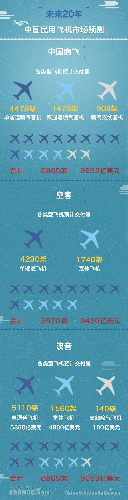 """中国航企:未来20年将""""凶猛""""出手 飞机买买买"""