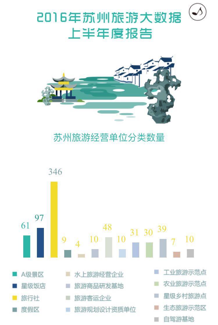 苏州市旅游局:2016年上半年旅游大数据报告