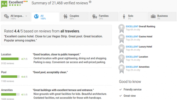 TrustYou:推新一代酒店评论软件Meta-Review2.0
