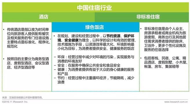 艾瑞咨询:2016年中国住宿业绿色发展白皮书
