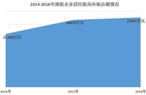 盘点:7.5亿!这三年的通航企业补贴去哪了?