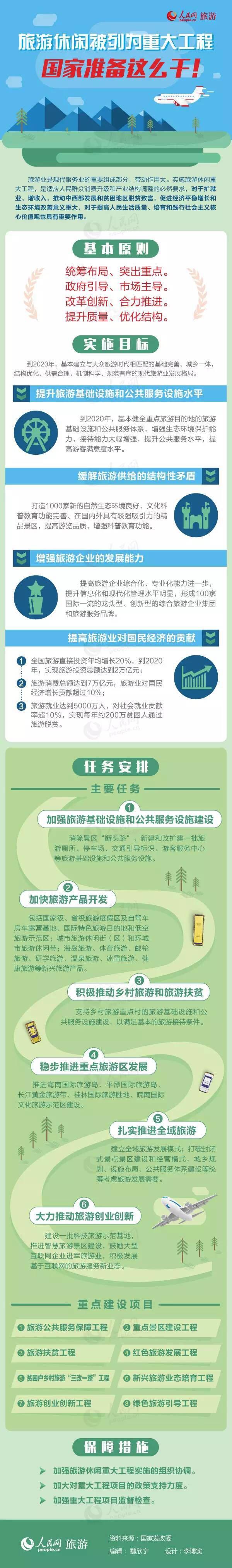 发改委:《关于实施旅游休闲重大工程的通知》