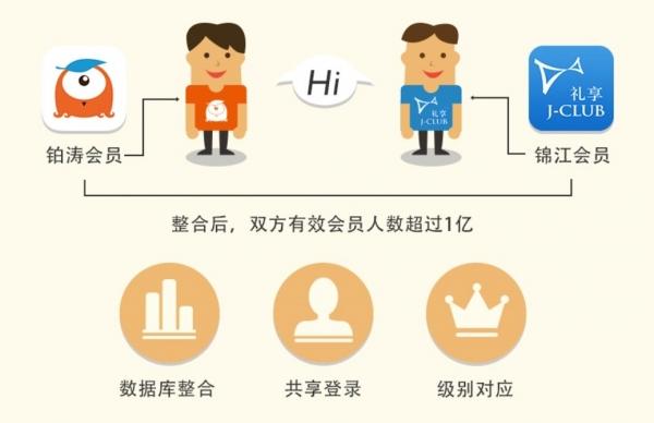 锦江:和铂涛会员数据整合 超1亿会员体验升级