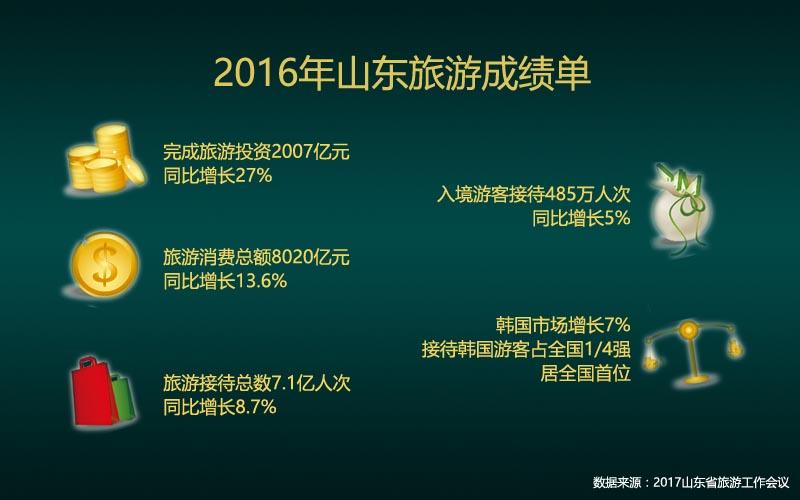 2017山东省旅游工作会议:旅游消费逾8千亿元