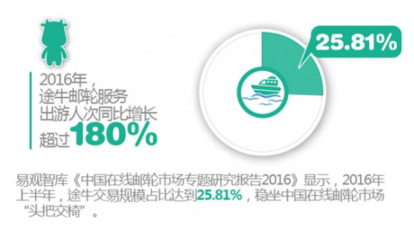 途牛邮轮:2016年服务出游人次同增超180%