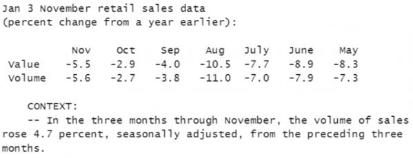 香港:零售连续21个月下跌 11月表现再度恶化