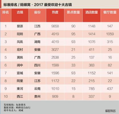 """蚂蜂窝:发布""""2017年度最受欢迎十大古镇"""""""