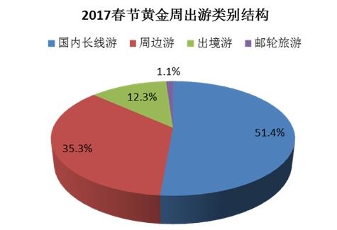 同程旅游:2017春节黄金周旅游消费调查报告