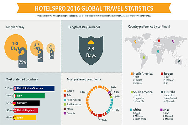 HotelsPro:2016全球旅游统计数据 欧洲最热