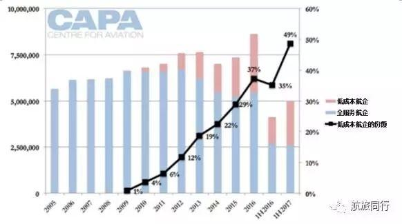 日韩市场:低成本航企将取代全服务航企地位