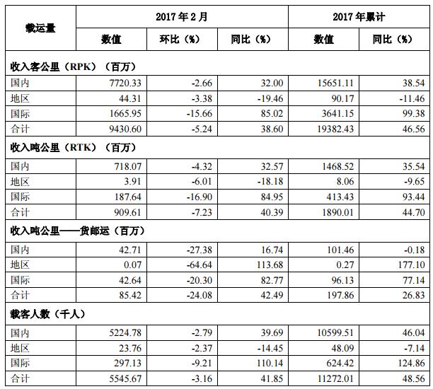 海南航空:2月主要运营数据 共运营344架飞机