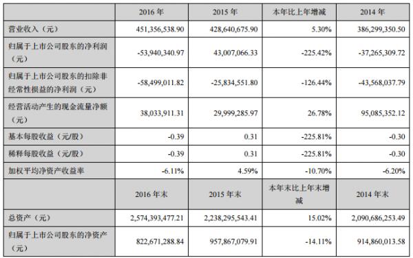 三特索道:2016年财报 净利润-5394.03万元