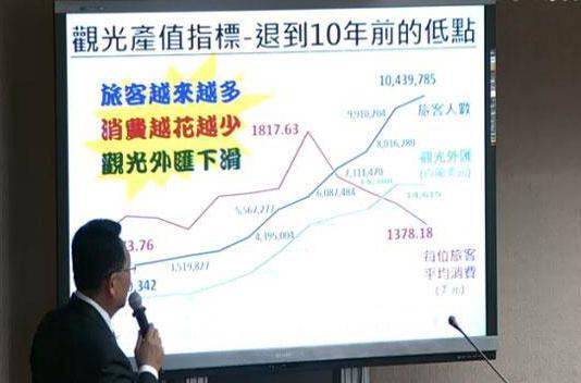 台湾:陆客不来找外国客凑数 旅游收入退10年
