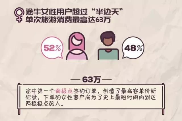 途牛:《2017女性用户旅游消费趋势分析报告》