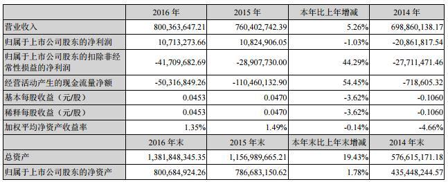 西安旅游:2016净利润0.11亿 同比增长1.62%