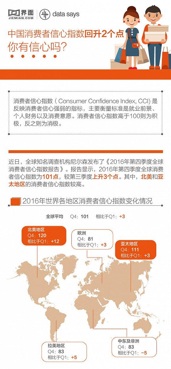 图解:GDP增速 中国消费者信息指数回升2个点