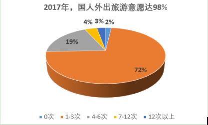 携程:发布2017年中国旅游者意愿调查报告