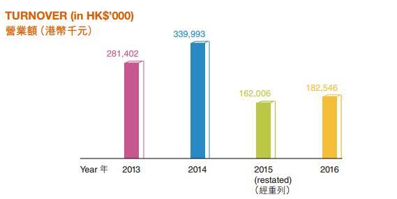海航实业:2016年财报 9个月海外收购超百亿