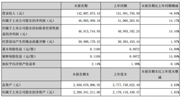 丽江旅游:2017Q1净利4688万元 同增14.17%