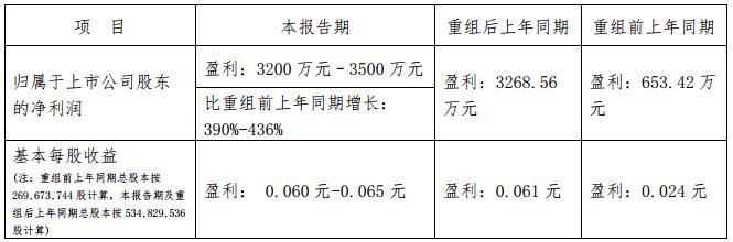 岭南控股:2017年Q1净利润同增390%-436%