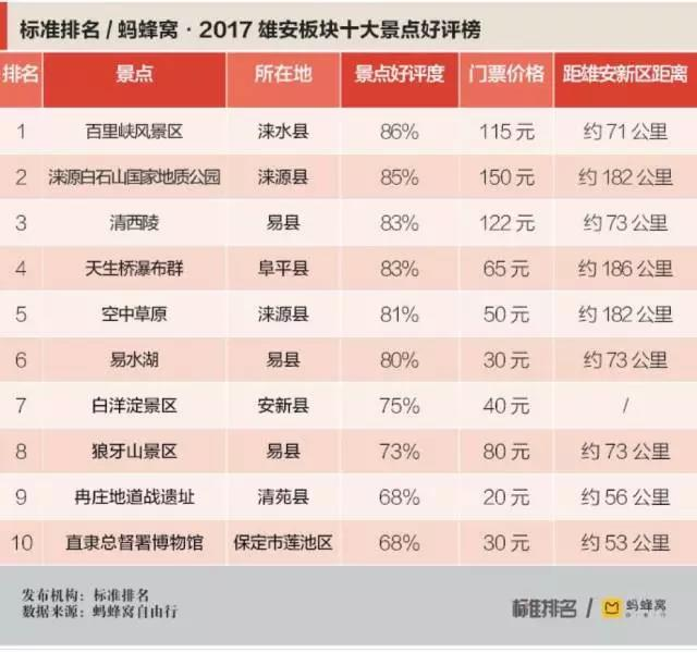 蚂蜂窝:发布2017年雄安板块十大景点好评榜
