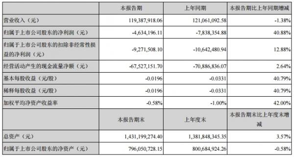西安旅游:2017Q1净利润亏损463.42万元