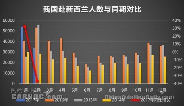 中国:新西兰扩大航权 航空公司竞争更加激烈
