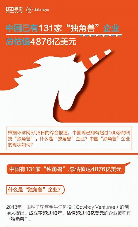 """中国""""独角兽"""":131家企业 总估值4876亿美元"""
