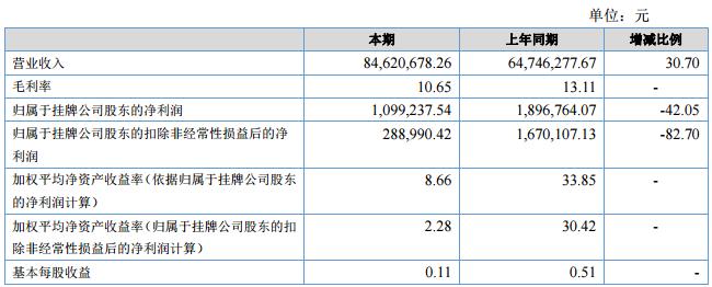 三清国旅:2016年年度净利润同增264.88%