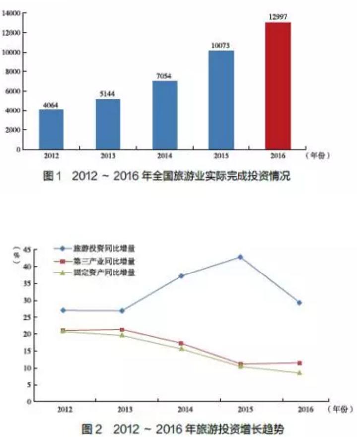 国家旅游局:《2016中国旅游投资报告》(全文)