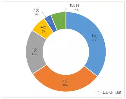 报告:2016旅游地产市场需求特征(西南地区)