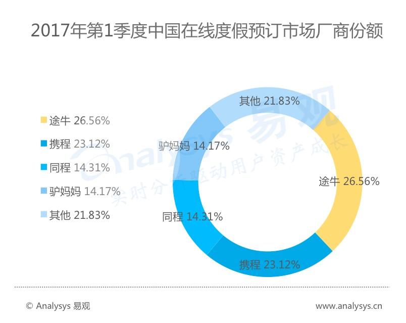 易观:2017年第一季度中国在线度假旅游数据