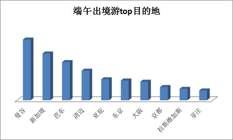 艺龙:端午大数据 毕业旅行天数再刷往年记录