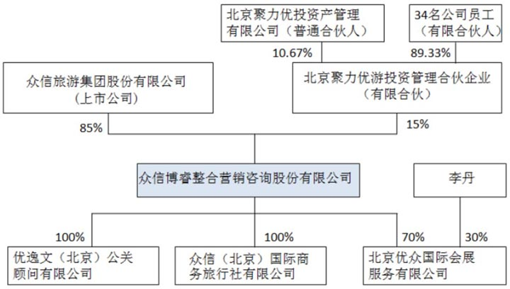 zhongxin170512b