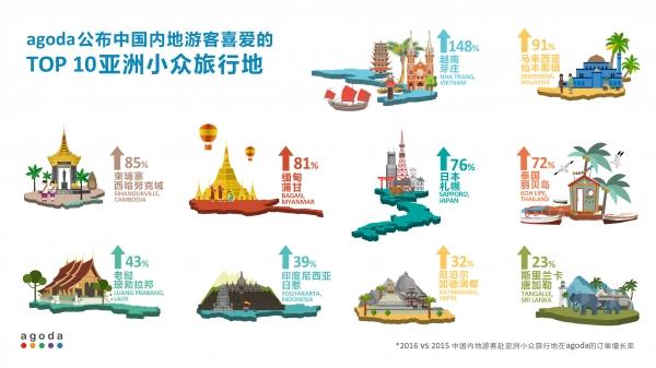 Agoda:公布亚洲十大新兴小众旅游天堂